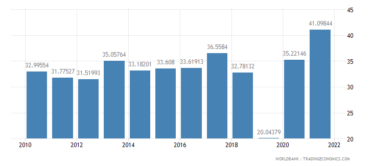 barbados food exports percent of merchandise exports wb data