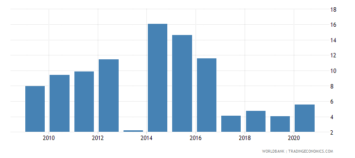 barbados foreign direct investment net inflows percent of gdp wb data