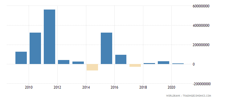 barbados foreign direct investment net outflows bop current us$ wb data