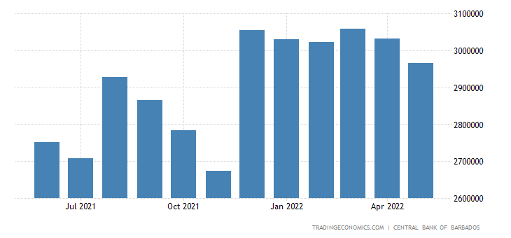 Barbados Foreign Exchange Reserves