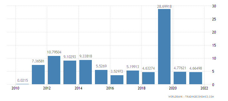 barbados fuel exports percent of merchandise exports wb data