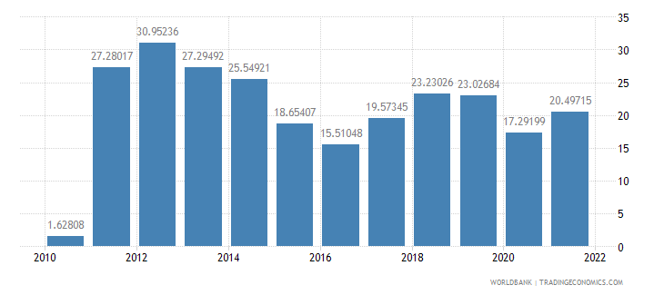 barbados fuel imports percent of merchandise imports wb data
