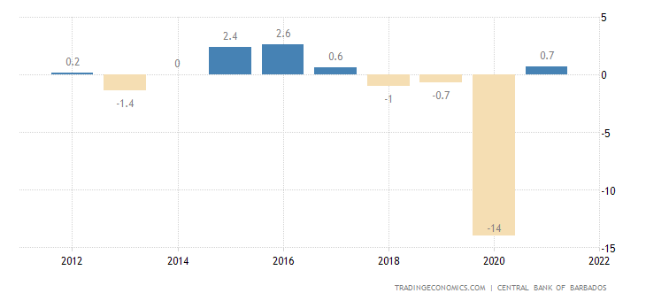 Barbados GDP Annual Growth Rate