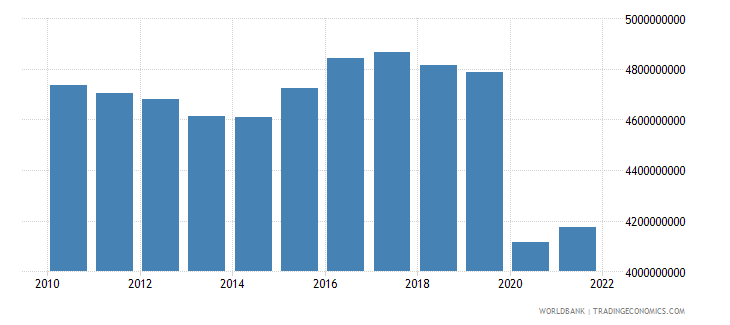 barbados gdp constant 2000 us dollar wb data