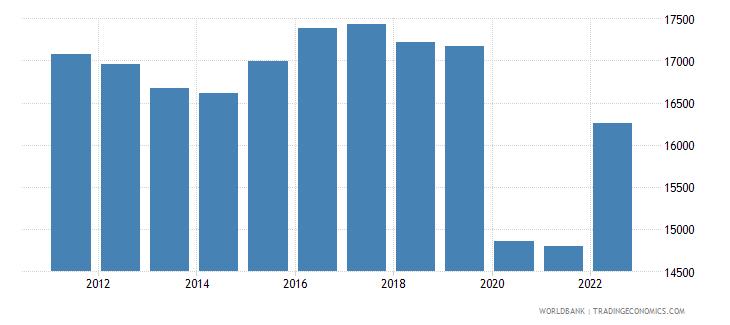 barbados gdp per capita constant 2000 us dollar wb data