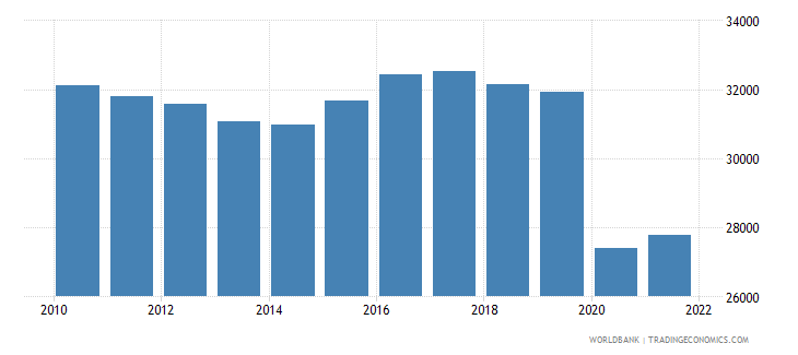 barbados gdp per capita constant lcu wb data