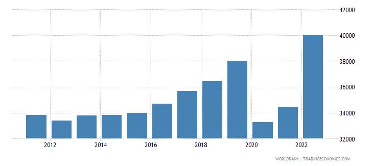 barbados gdp per capita current lcu wb data
