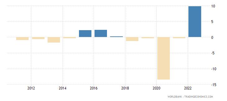 barbados gdp per capita growth annual percent wb data