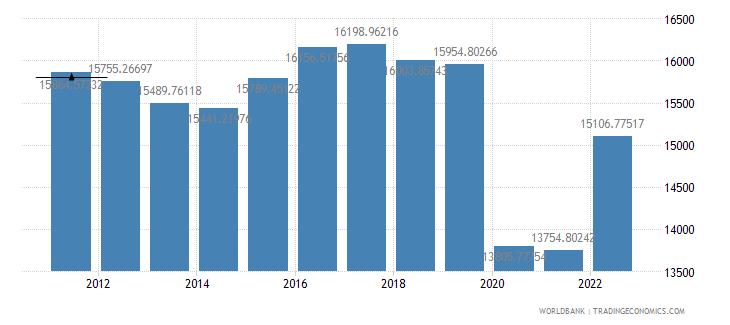 barbados gdp per capita ppp constant 2005 international dollar wb data