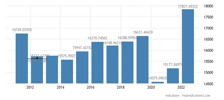 barbados gdp per capita ppp us dollar wb data