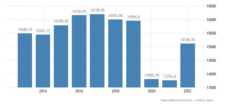 Barbados GDP per Capita PPP