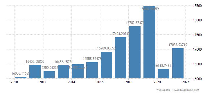 barbados gdp per capita us dollar wb data