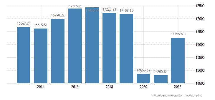 Barbados GDP per capita