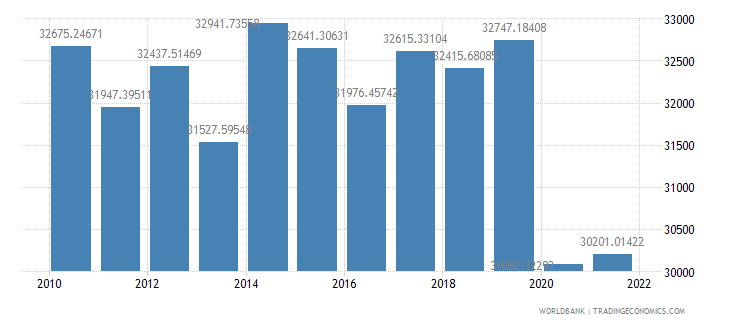barbados gdp per person employed constant 1990 ppp dollar wb data