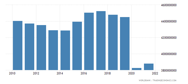 barbados gdp ppp constant 2005 international dollar wb data