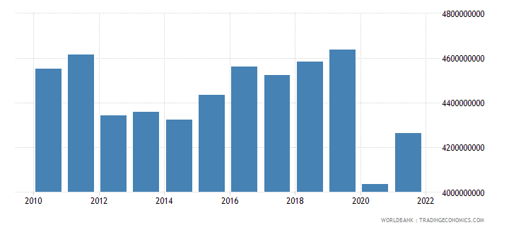 barbados gdp ppp us dollar wb data