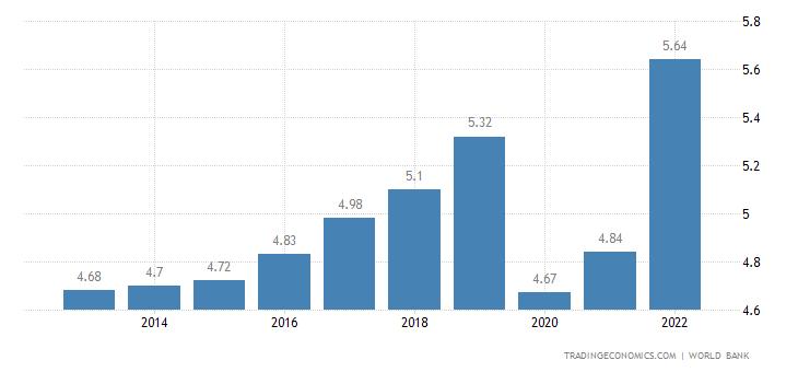 Barbados GDP