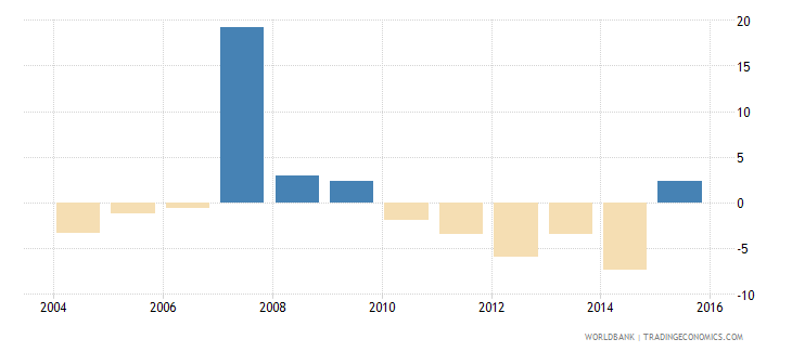barbados general government final consumption expenditure annual percent growth wb data