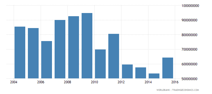 barbados general government final consumption expenditure constant 2000 us dollar wb data