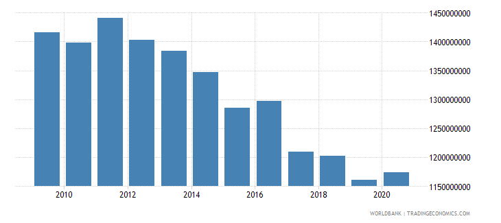 barbados general government final consumption expenditure current lcu wb data