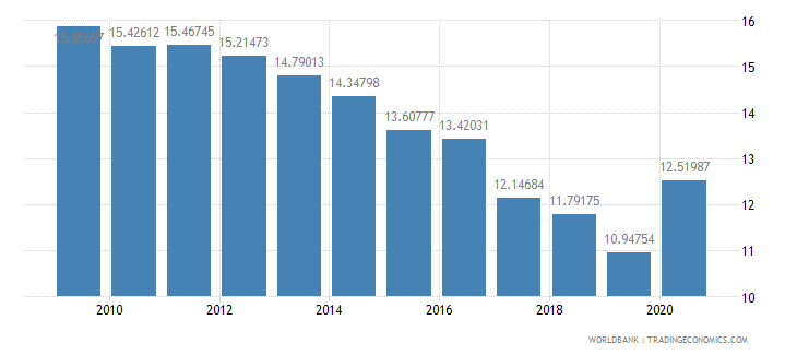 barbados general government final consumption expenditure percent of gdp wb data
