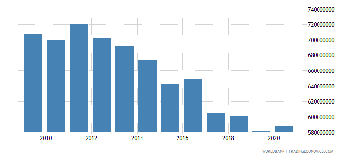 barbados general government final consumption expenditure us dollar wb data