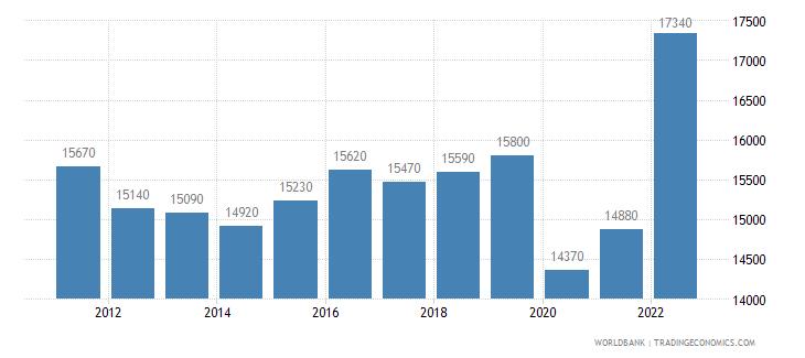barbados gni per capita ppp us dollar wb data