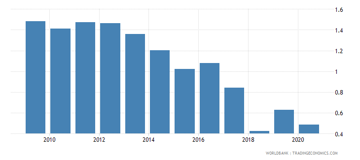 barbados government effectiveness estimate wb data