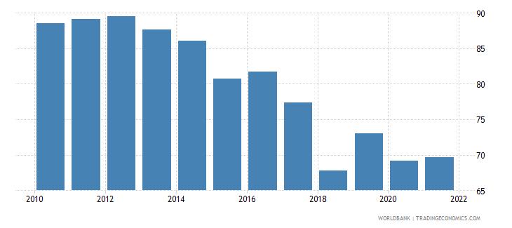 barbados government effectiveness percentile rank wb data