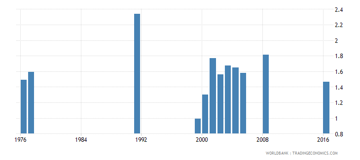 barbados government expenditure on primary education as percent of gdp percent wb data