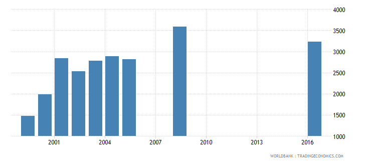 barbados government expenditure per primary student constant us$ wb data