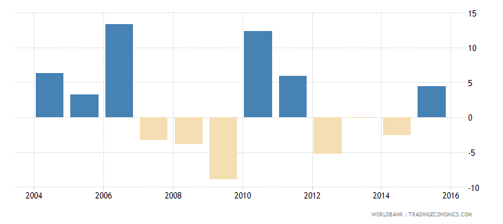 barbados gross capital formation annual percent growth wb data