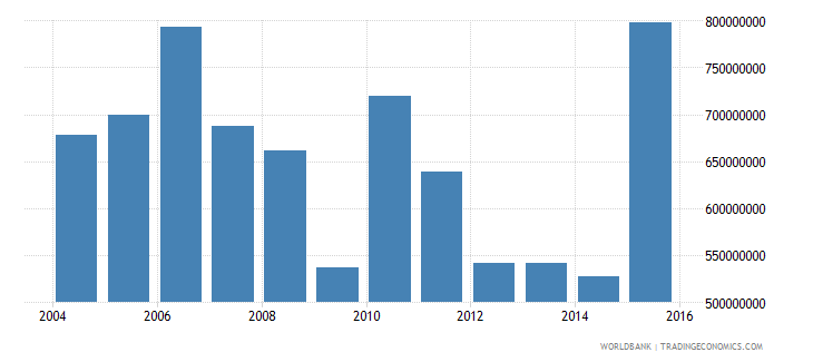 barbados gross capital formation constant 2000 us dollar wb data