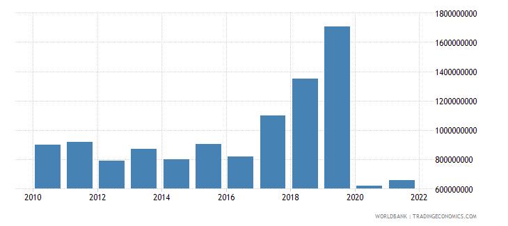 barbados gross domestic savings current lcu wb data