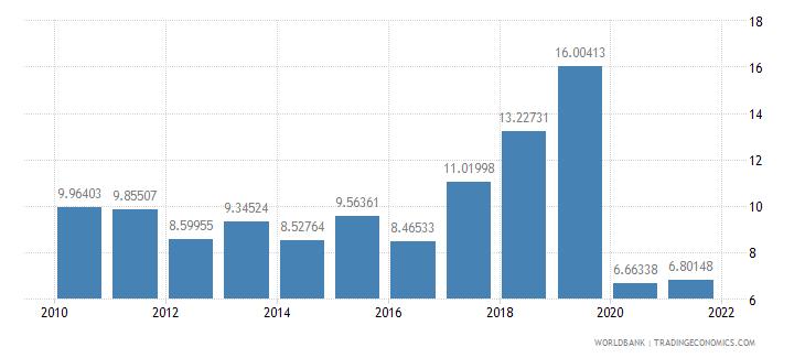 barbados gross domestic savings percent of gdp wb data