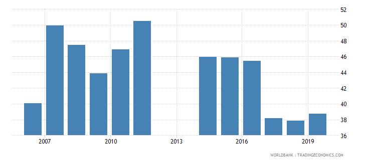 barbados gross enrolment ratio post secondary non tertiary female percent wb data