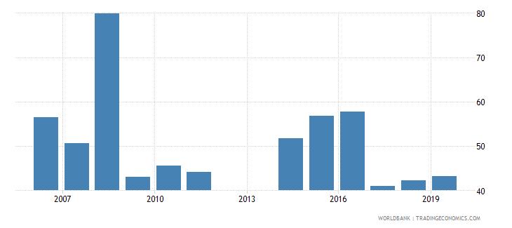 barbados gross enrolment ratio post secondary non tertiary male percent wb data
