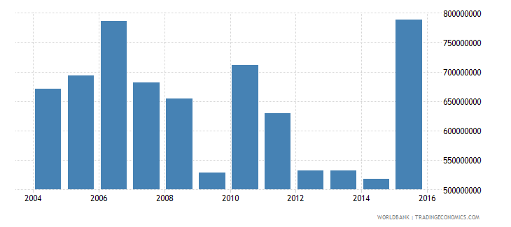 barbados gross fixed capital formation constant 2000 us dollar wb data