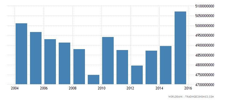 barbados gross national expenditure constant 2000 us dollar wb data