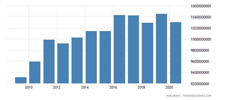 barbados gross national expenditure current lcu wb data