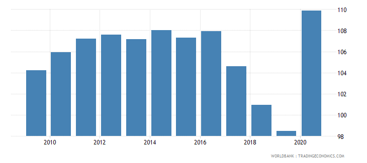 barbados gross national expenditure percent of gdp wb data