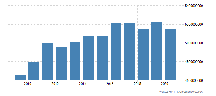 barbados gross national expenditure us dollar wb data