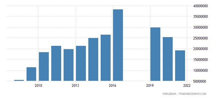 barbados high technology exports us dollar wb data