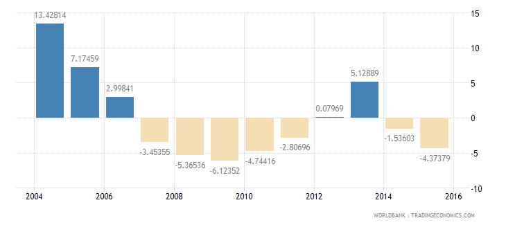 barbados household final consumption expenditure annual percent growth wb data