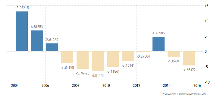barbados household final consumption expenditure per capita growth annual percent wb data