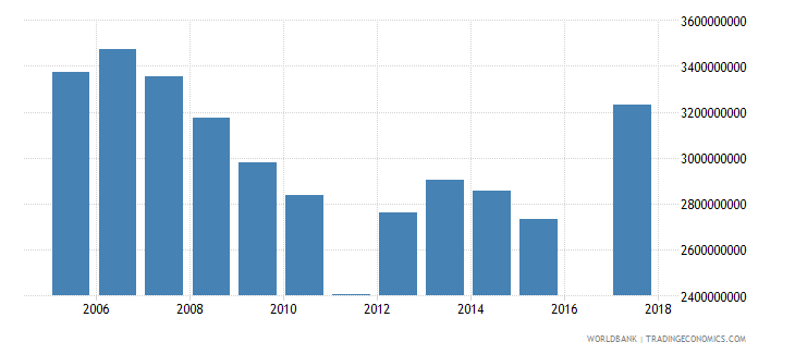 barbados household final consumption expenditure ppp constant 2005 international dollar wb data