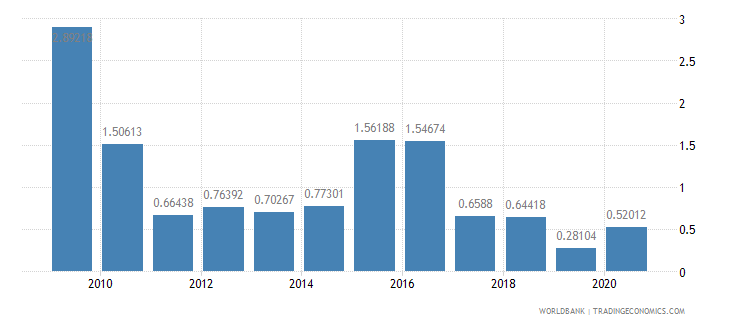 barbados ict goods exports percent of total goods exports wb data