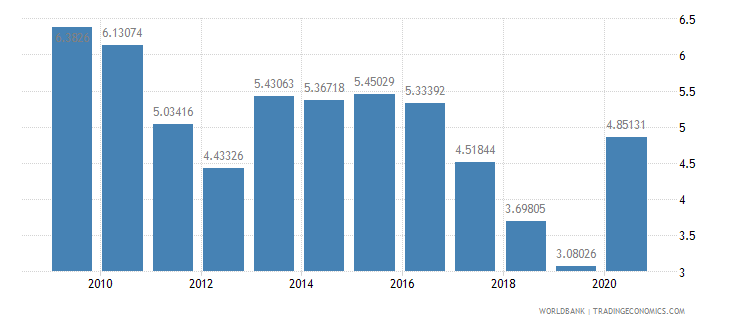 barbados ict goods imports percent total goods imports wb data