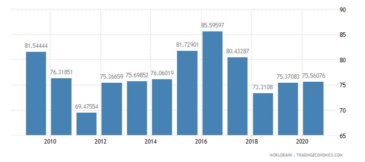 barbados import volume index 2000  100 wb data