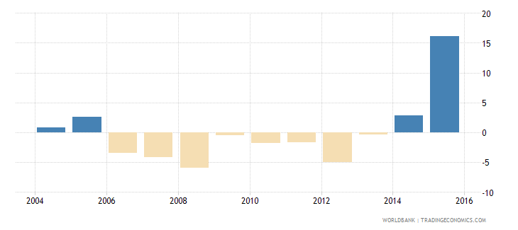 barbados imports of goods and services annual percent growth wb data